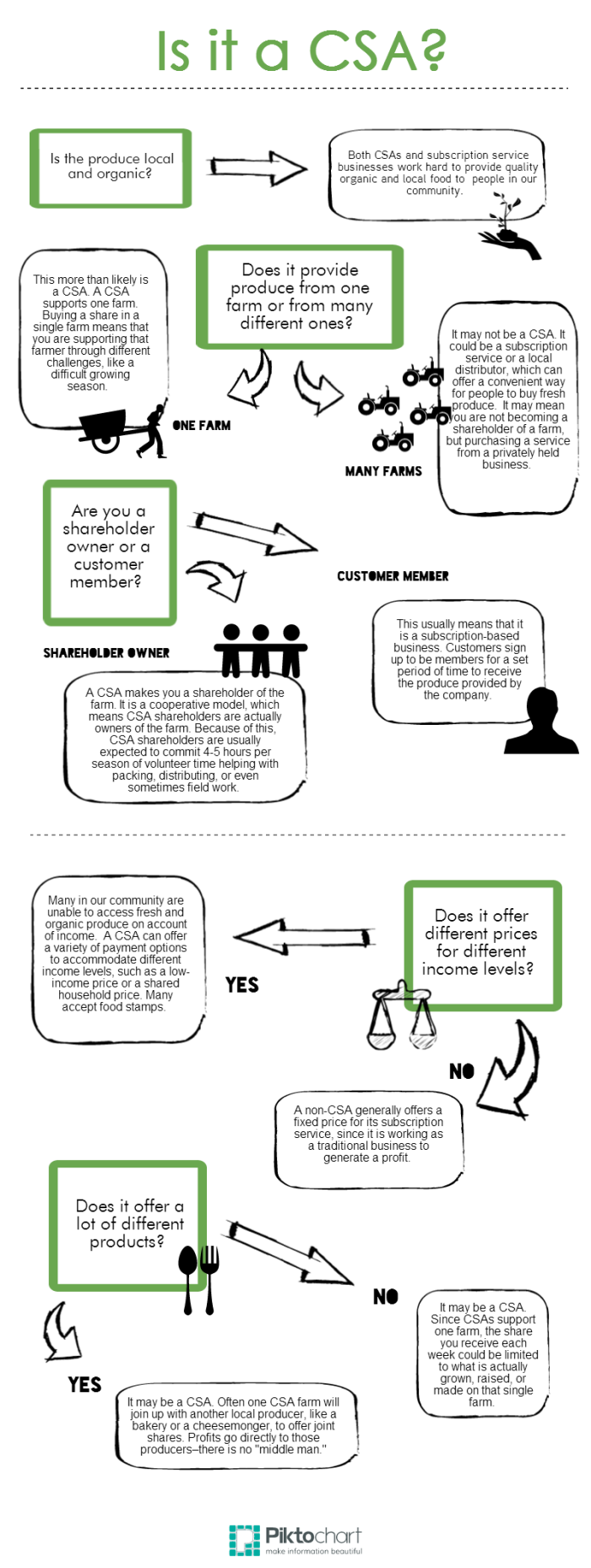 IS-IT-A-CSA-infographic-FINAL2